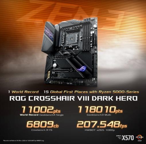 ROG anuncia nuevos Benchmarks sobre la Crosshair VIII Dark Hero con CPU AMD  Zen 3 | Karlos Perú
